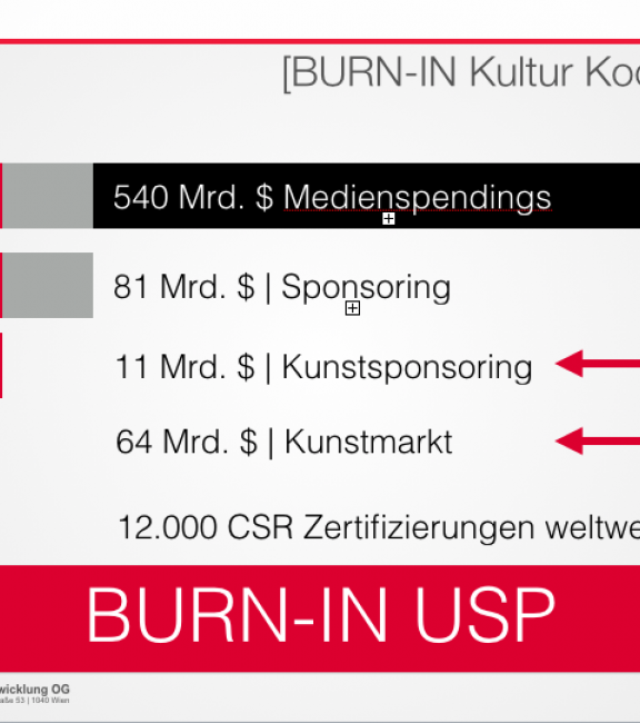 Facts Medienspendings, Sponsoring, Kunstmarkt, CSR Zertifizierungen | BURN-IN BUSINESS CIRCLE II
