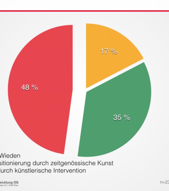 Auswertung online-Umfrage   BURN-IN BUSINESS CIRCLE II