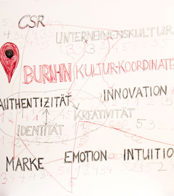 BURN-IN BUSINESS CIRCLE II | Workshop BURN-IN Kultur-Koordinaten