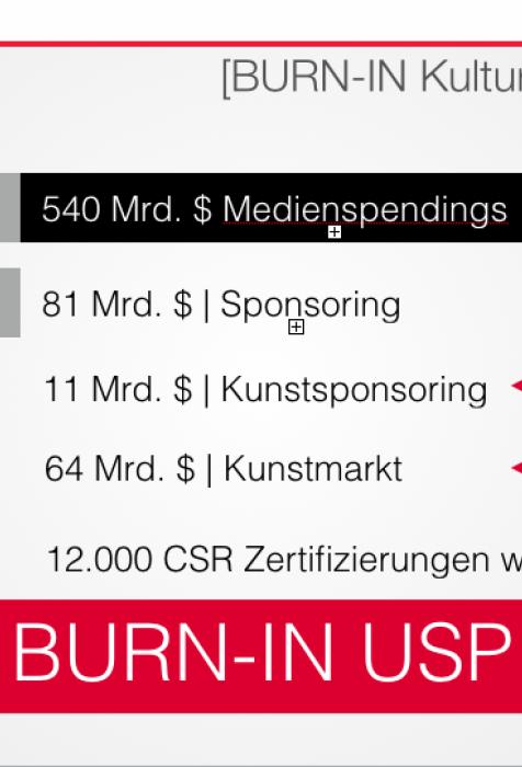 Facts Medienspendings, Sponsoring, Kunstmarkt, CSR Zertifizierungen | BURN-IN BUSINESS CIRCLE II